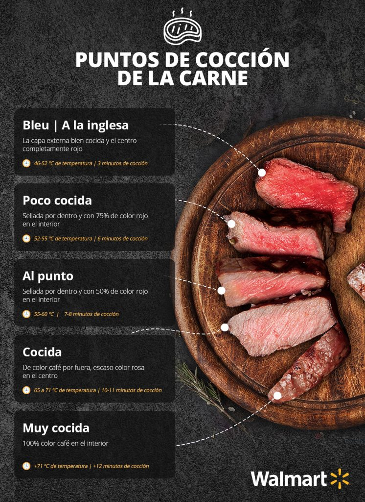 Puntos de cocción de carnes rojas
